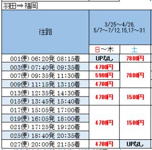 博多旅行の飛行機時間