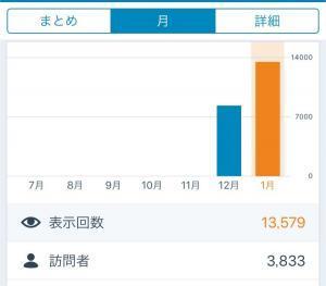 ブログのグラフ