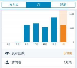ブログのPV数グラフ