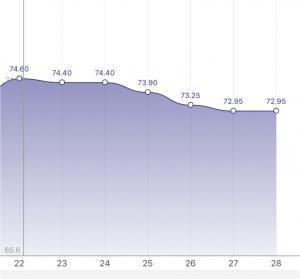 ダイエットの進捗状況のグラフ