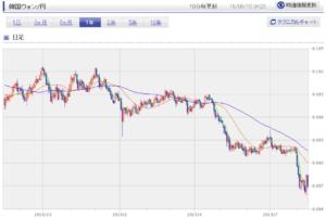 ウォン円のチャートの画像