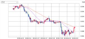 ウォン円チャートのグラフの画像