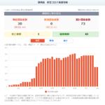 コロナウィルス静岡県内新規感染者のグラフの画像