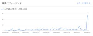 ブログの検索流入数