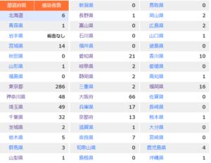 コロナウィルスの新規感染者数の画像